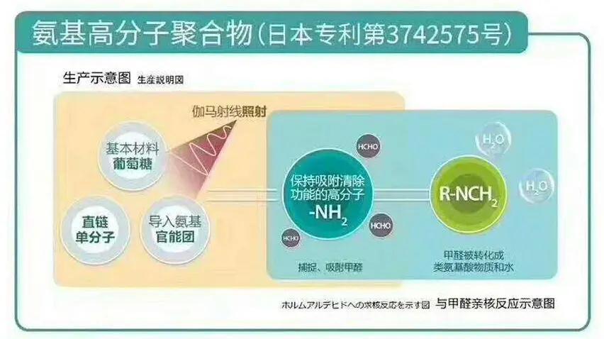 荃芬产品与甲醛亲核反应示意图