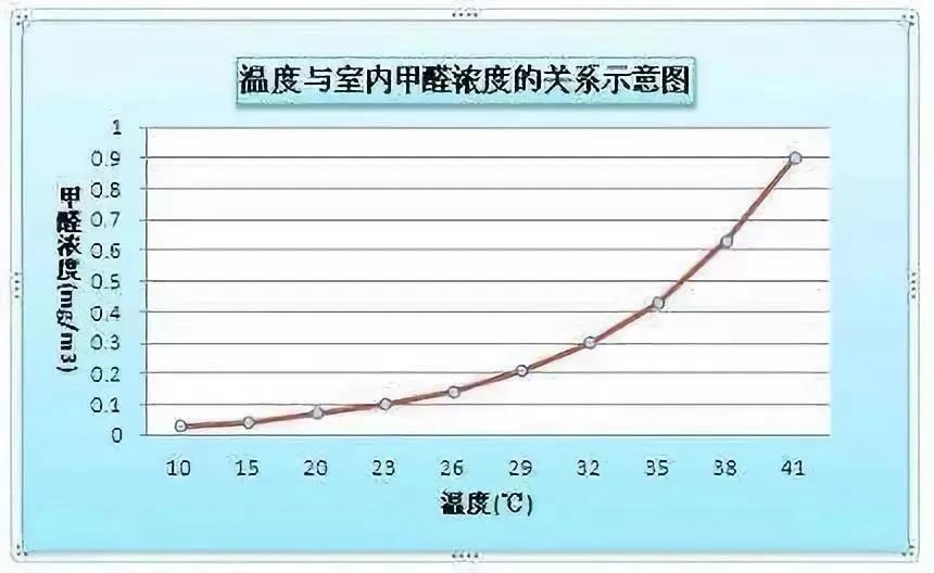 甲醛和溫度的關系