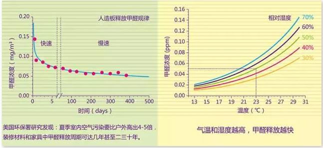 溫度濕度影響甲醛釋放原理圖