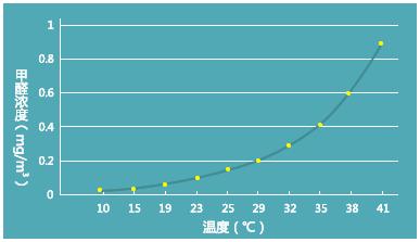 甲醛和室内温度的关系
