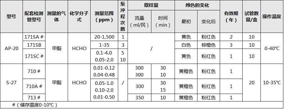 光明理化甲醛检测管数值对比