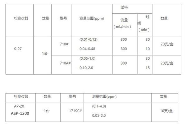 甲醛检测仪器配型说明